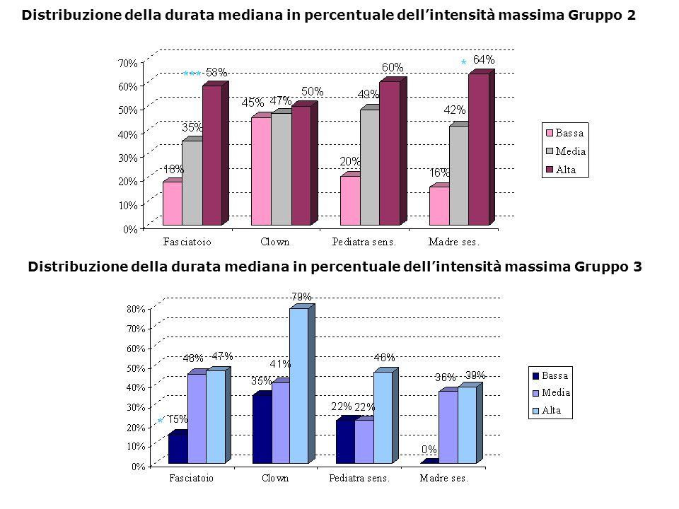Distribuzione della durata mediana in percentuale dellintensità massima Gruppo 2 Distribuzione della durata mediana in percentuale dellintensità massima Gruppo 3 *** * *