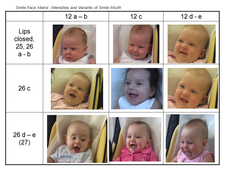 12 a – b 12 c 12 d - e Lipsclosed, 25, 26 a - b 26 c 26 d – e (27) Smile Face Matrix: Intensities and Variants of Smile Mouth