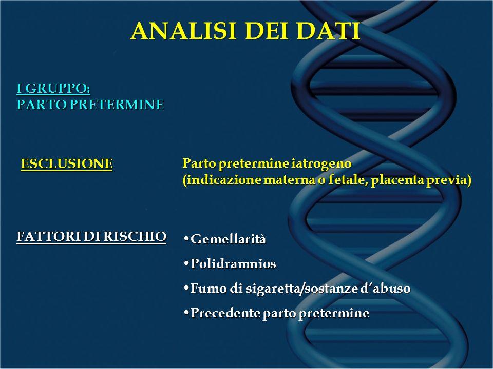 ANALISI DEI DATI I GRUPPO: PARTO PRETERMINE Parto pretermine iatrogeno (indicazione materna o fetale, placenta previa) Gemellarità Gemellarità Polidra