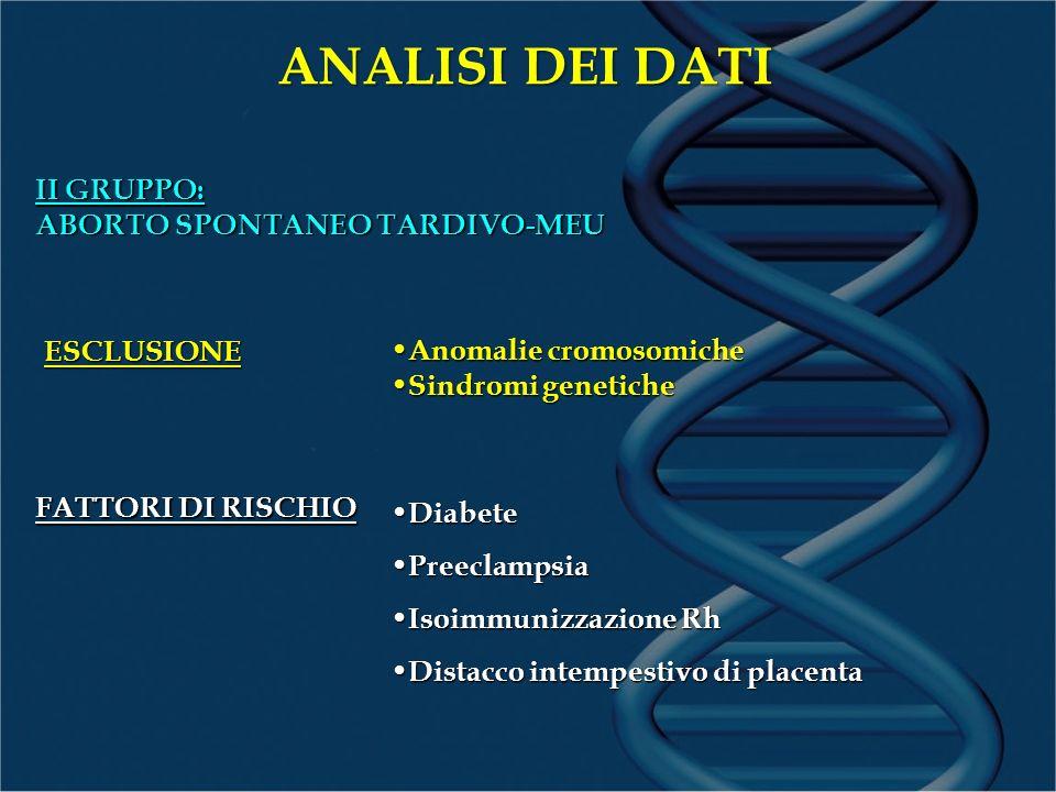ANALISI DEI DATI II GRUPPO: ABORTO SPONTANEO TARDIVO-MEU FATTORI DI RISCHIO Anomalie cromosomiche Anomalie cromosomiche Sindromi genetiche Sindromi genetiche Diabete Diabete Preeclampsia Preeclampsia Isoimmunizzazione Rh Isoimmunizzazione Rh Distacco intempestivo di placenta Distacco intempestivo di placenta ESCLUSIONE
