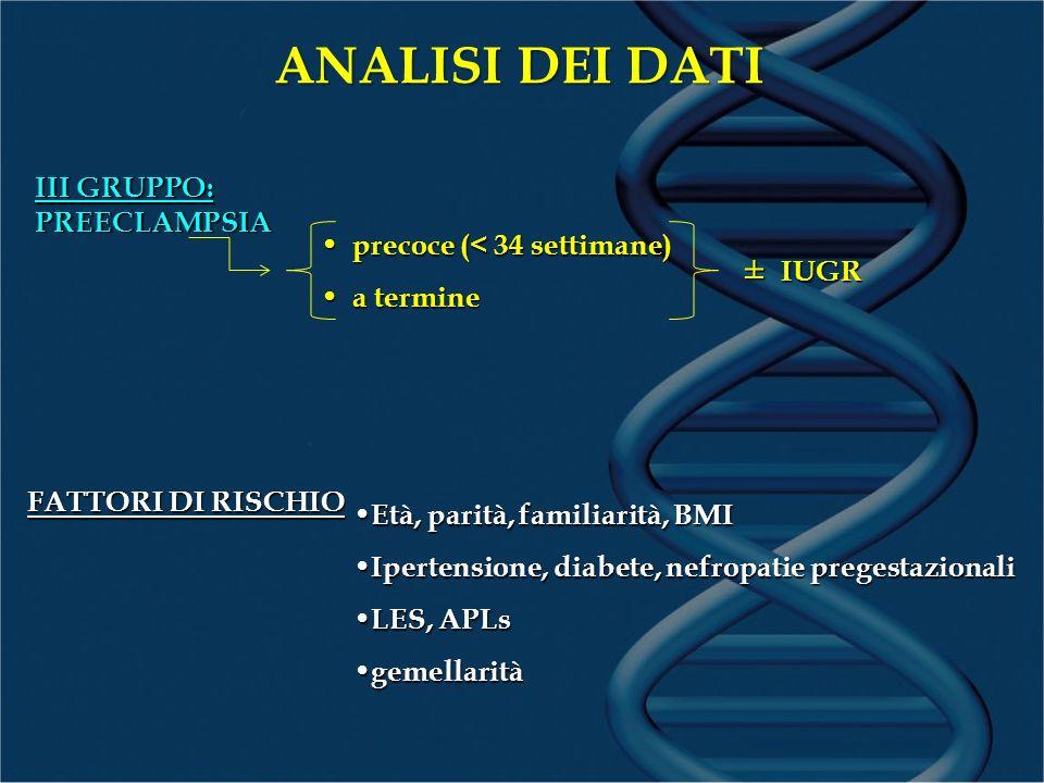 ANALISI DEI DATI III GRUPPO: PREECLAMPSIA FATTORI DI RISCHIO Età, parità, familiarità, BMI Età, parità, familiarità, BMI Ipertensione, diabete, nefrop