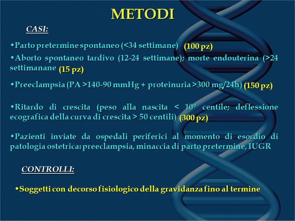 METODI CASI: Parto pretermine spontaneo (<34 settimane) Parto pretermine spontaneo (<34 settimane) Aborto spontaneo tardivo (12-24 settimane); morte endouterina (>24 settimanane Aborto spontaneo tardivo (12-24 settimane); morte endouterina (>24 settimanane Preeclampsia (PA >140-90 mmHg + proteinuria >300 mg/24h) Preeclampsia (PA >140-90 mmHg + proteinuria >300 mg/24h) Ritardo di crescita (peso alla nascita 50 centili) Ritardo di crescita (peso alla nascita 50 centili) Pazienti inviate da ospedali periferici al momento di esordio di patologia ostetrica: preeclampsia, minaccia di parto pretermine, IUGR Pazienti inviate da ospedali periferici al momento di esordio di patologia ostetrica: preeclampsia, minaccia di parto pretermine, IUGR (150 pz) (15 pz) (100 pz) (300 pz) CONTROLLI: Soggetti con decorso fisiologico della gravidanza fino al termine Soggetti con decorso fisiologico della gravidanza fino al termine