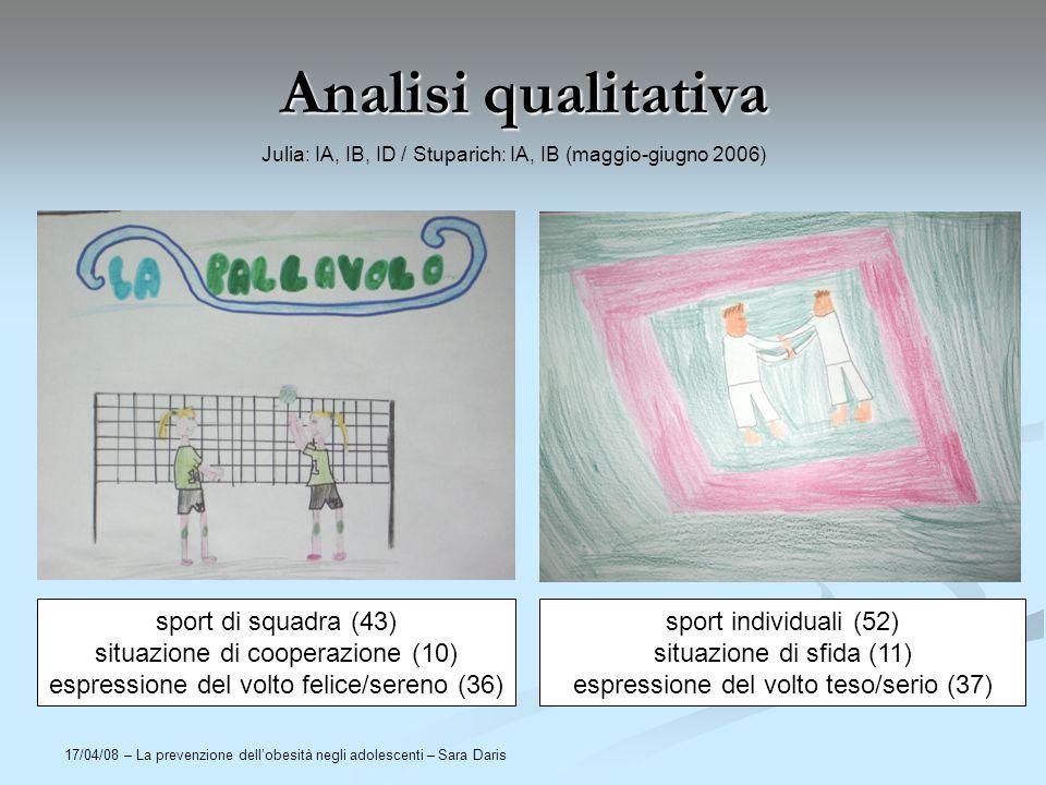 17/04/08 – La prevenzione dellobesità negli adolescenti – Sara Daris Analisi qualitativa sport di squadra (43) situazione di cooperazione (10) espress