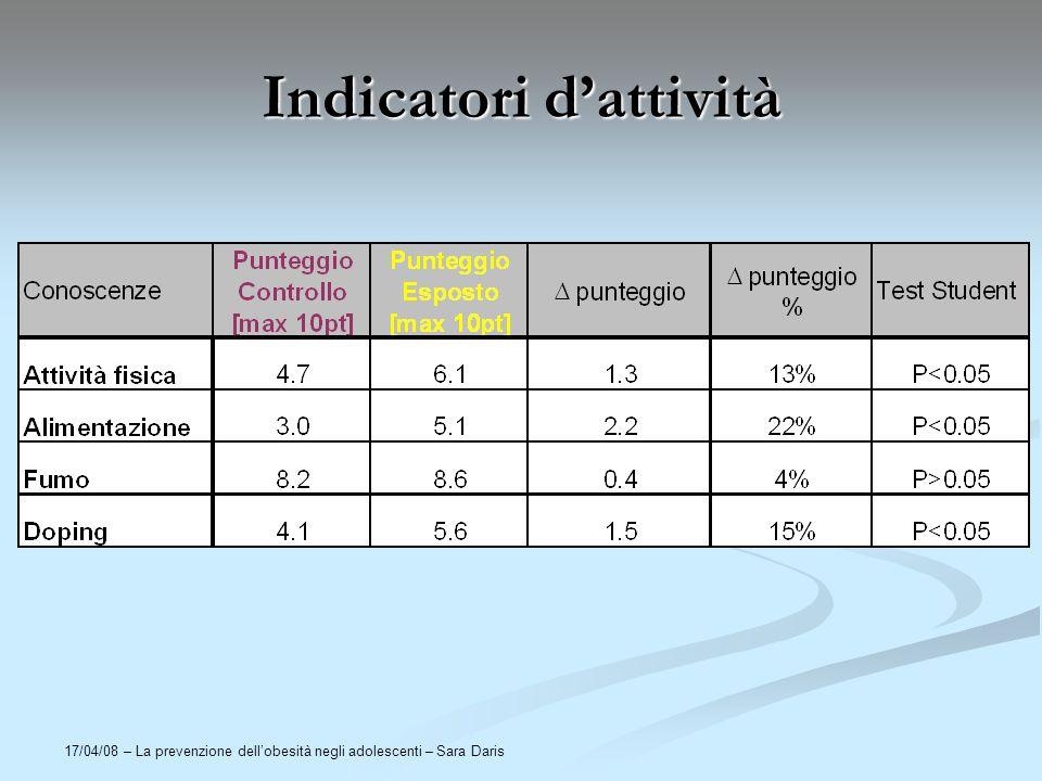 17/04/08 – La prevenzione dellobesità negli adolescenti – Sara Daris Indicatori dattività