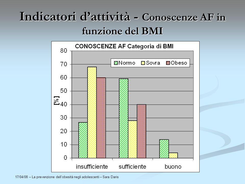 17/04/08 – La prevenzione dellobesità negli adolescenti – Sara Daris Indicatori dattività - Conoscenze AF in funzione del BMI