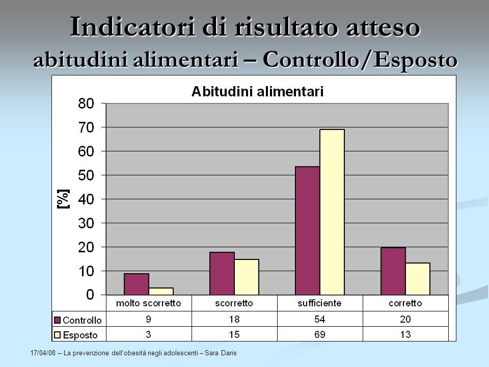 17/04/08 – La prevenzione dellobesità negli adolescenti – Sara Daris Indicatori di risultato atteso abitudini alimentari – Controllo/Esposto