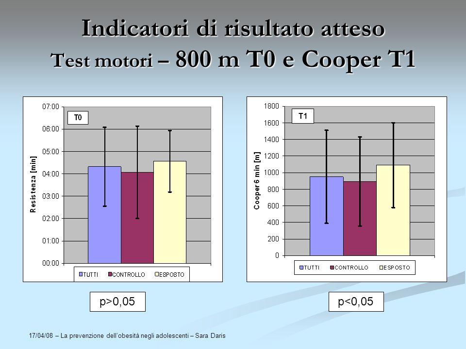 17/04/08 – La prevenzione dellobesità negli adolescenti – Sara Daris Indicatori di risultato atteso Test motori – 800 m T0 e Cooper T1 T1 p>0,05p<0,05