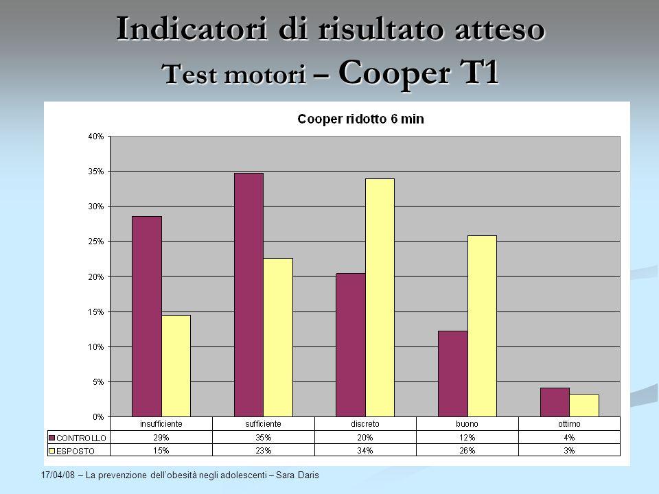 17/04/08 – La prevenzione dellobesità negli adolescenti – Sara Daris Indicatori di risultato atteso Test motori – Cooper T1