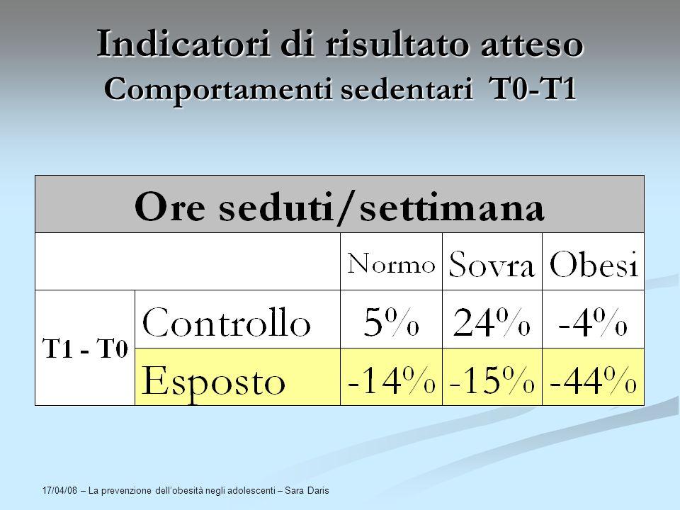 17/04/08 – La prevenzione dellobesità negli adolescenti – Sara Daris Indicatori di risultato atteso Comportamenti sedentari T0-T1