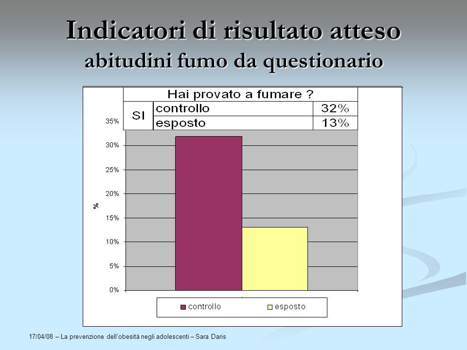 17/04/08 – La prevenzione dellobesità negli adolescenti – Sara Daris Indicatori di risultato atteso abitudini fumo da questionario