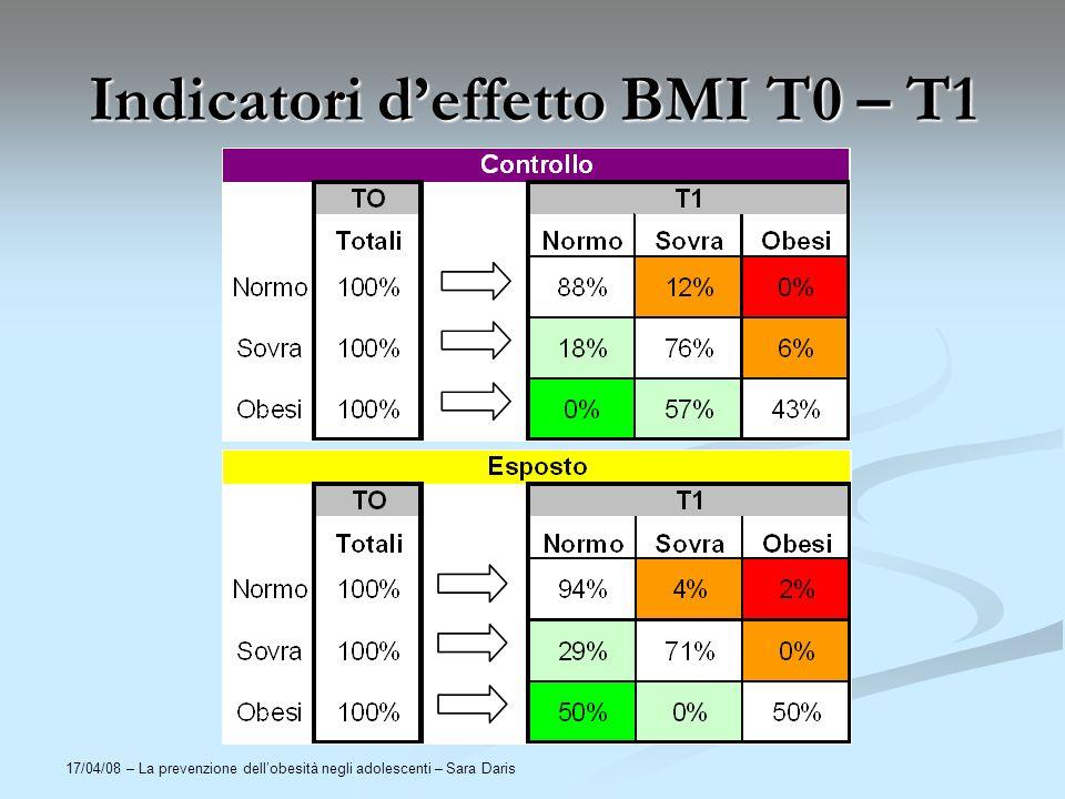 17/04/08 – La prevenzione dellobesità negli adolescenti – Sara Daris Indicatori deffetto BMI T0 – T1