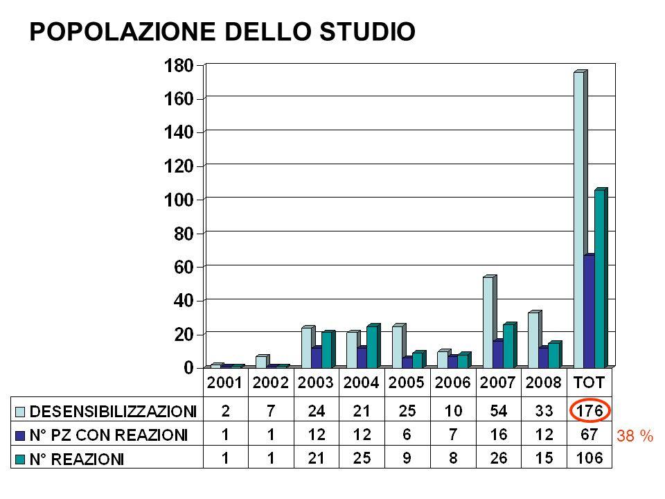 POPOLAZIONE DELLO STUDIO 38 %