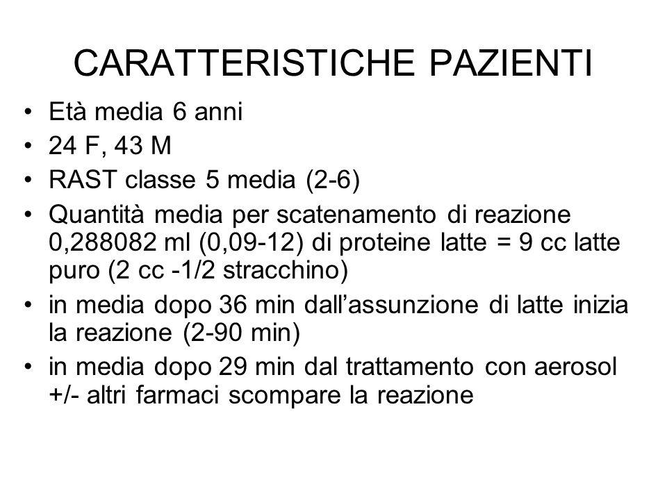 CARATTERISTICHE PAZIENTI Età media 6 anni 24 F, 43 M RAST classe 5 media (2-6) Quantità media per scatenamento di reazione 0,288082 ml (0,09-12) di pr