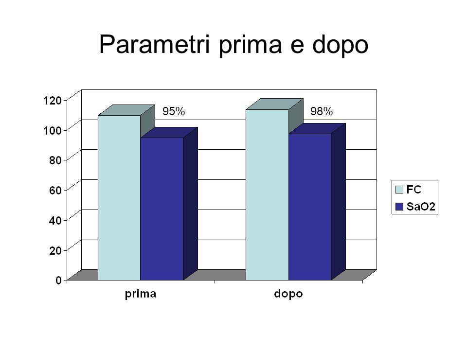 Parametri prima e dopo 95%98%