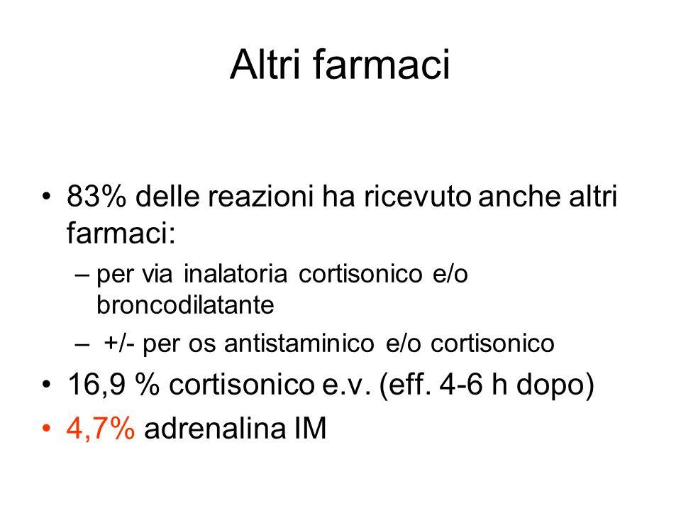 Altri farmaci 83% delle reazioni ha ricevuto anche altri farmaci: –p–per via inalatoria cortisonico e/o broncodilatante – +/- per os antistaminico e/o