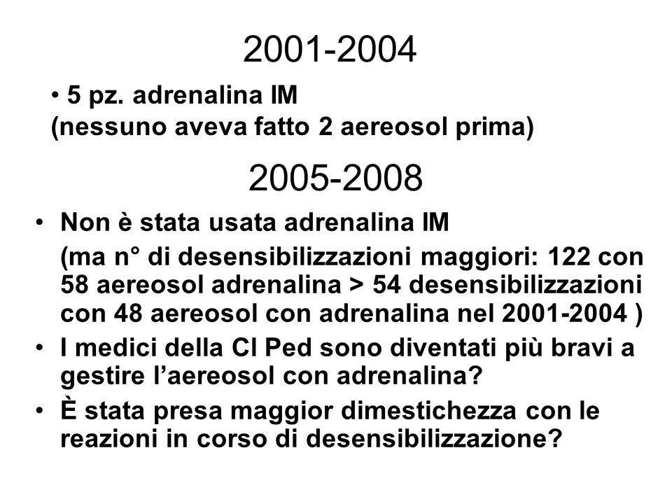 2005-2008 Non è stata usata adrenalina IM (ma n° di desensibilizzazioni maggiori: 122 con 58 aereosol adrenalina > 54 desensibilizzazioni con 48 aereo