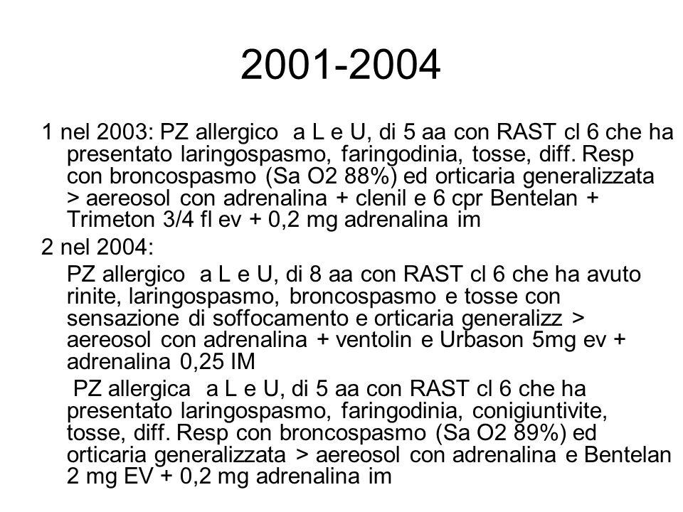 2001-2004 1 nel 2003: PZ allergico a L e U, di 5 aa con RAST cl 6 che ha presentato laringospasmo, faringodinia, tosse, diff. Resp con broncospasmo (S