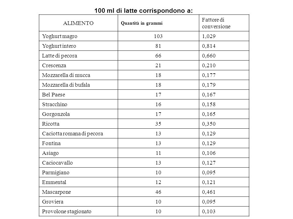 100 ml di latte corrispondono a: ALIMENTO Quantità in grammi Fattore di conversione Yoghurt magro 103 1,029 Yoghurt intero 81 0,814 Latte di pecora 66