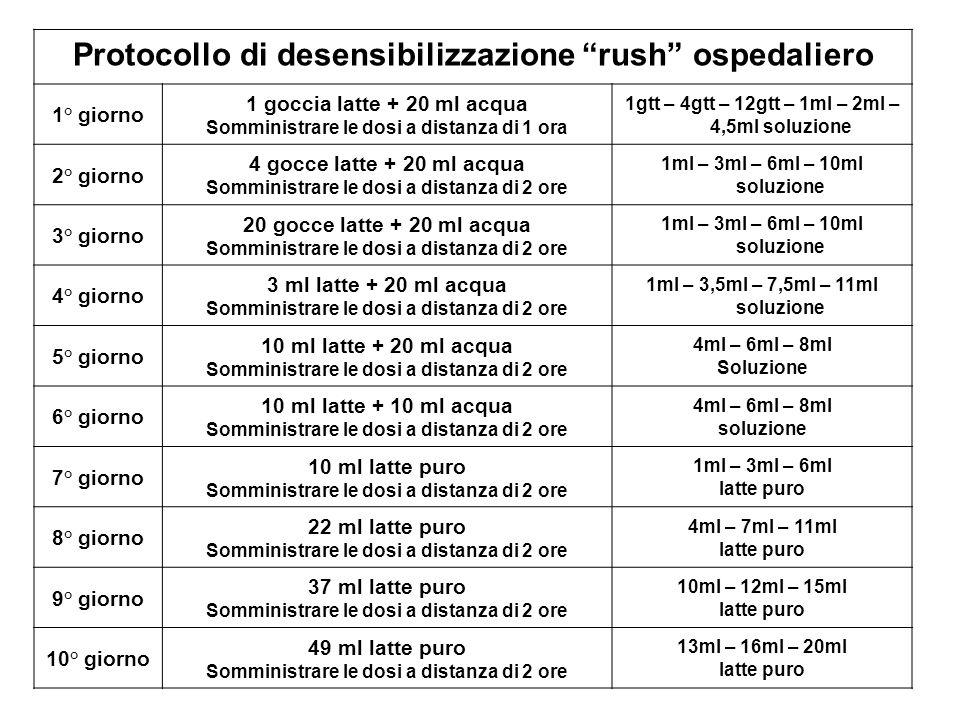 Protocollo di desensibilizzazione rush ospedaliero 1° giorno 1 goccia latte + 20 ml acqua Somministrare le dosi a distanza di 1 ora 1gtt – 4gtt – 12gt