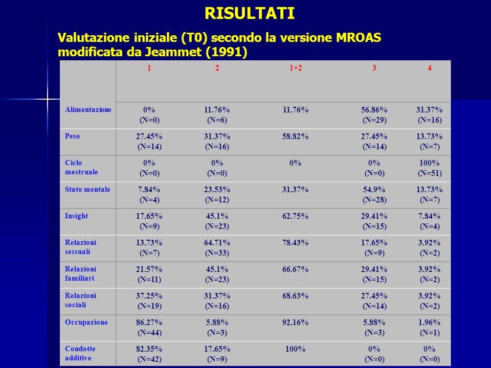 121+234 Alimentazione 0% (N=0) 11.76% (N=6) 11.76%56.86% (N=29) 31.37% (N=16) Peso 27.45% (N=14) 31.37% (N=16) 58.82%27.45% (N=14) 13.73% (N=7) Ciclo mestruale 0% (N=0) 0% (N=0) 0% (N=0) 100% (N=51) Stato mentale 7.84% (N=4) 23.53% (N=12) 31.37%54.9% (N=28) 13.73% (N=7) Insight 17.65% (N=9) 45.1% (N=23) 62.75%29.41% (N=15) 7.84% (N=4) Relazioni sessuali 13.73% (N=7) 64.71% (N=33) 78.43%17.65% (N=9) 3.92% (N=2) Relazioni familiari 21.57% (N=11) 45.1% (N=23) 66.67%29.41% (N=15) 3.92% (N=2) Relazioni sociali 37.25% (N=19) 31.37% (N=16) 68.63%27.45% (N=14) 3.92% (N=2) Occupazione 86.27% (N=44) 5.88% (N=3) 92.16%5.88% (N=3) 1.96% (N=1) Condotte additive 82.35% (N=42) 17.65% (N=9) 100%0% (N=0) 0% (N=0) RISULTATI Valutazione iniziale (T0) secondo la versione MROAS modificata da Jeammet (1991)