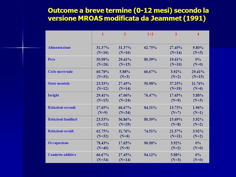 121+234 Alimentazione 31.37% (N=16) 31.37% (N=16) 62.75%27.45% (N=14) 9.80% (N=5) Peso 50.98% (N=26) 29.41% (N=15) 80.39%19.61% (N=10) 0% (N=0) Ciclo mestruale 60.78% (N=31) 5.88% (N=3) 66.67%3.92% (N=2) 29.41% (N=15) Stato mentale 23.53% (N=12) 27.45% (N=14) 50.98%37.25% (N=19) 11.76% (N=6) Insight 29.41% (N=15) 47.06% (N=24) 76.47%17.65% (N=9) 5.88% (N=3) Relazioni sessuali 17.65% (N=9) 66.67% (N=34) 84.31%13.73% (N=7) 1.96% (N=1) Relazioni familiari 23.53% (N=12) 56.86% (N=29) 80.39%15.69% (N=8) 3.92% (N=2) Relazioni sociali 62.75% (N=32) 11.76% (N=6) 74.51%21.57% (N=11) 3.92% (N=2) Occupazione 78.43% (N=40) 17.65% (N=9) 96.08%3.92% (N=2) 0% (N=0) Condotte additive 66.67% (N=34) 27.45% (N=14) 94.12%5.88% (N=3) 0% (N=0) Outcome a breve termine (0-12 mesi) secondo la versione MROAS modificata da Jeammet (1991)