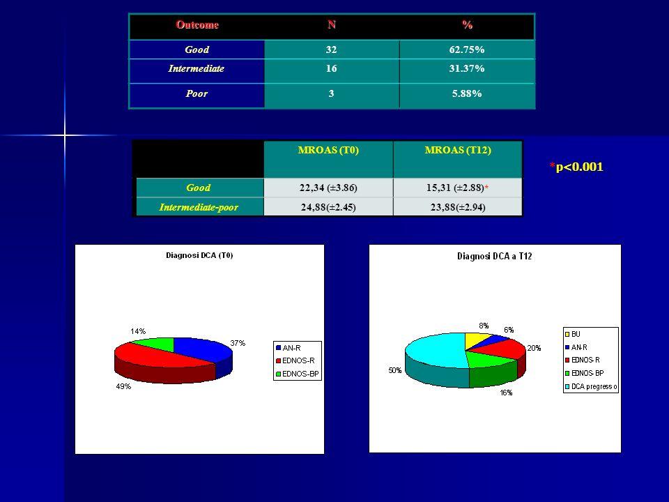 OutcomeN% Good3262.75% Intermediate1631.37% Poor35.88% MROAS (T0)MROAS (T12) Good22,34 (±3.86)15,31 (±2.88) * Intermediate-poor24,88(±2.45)23,88(±2.94) *p<0.001