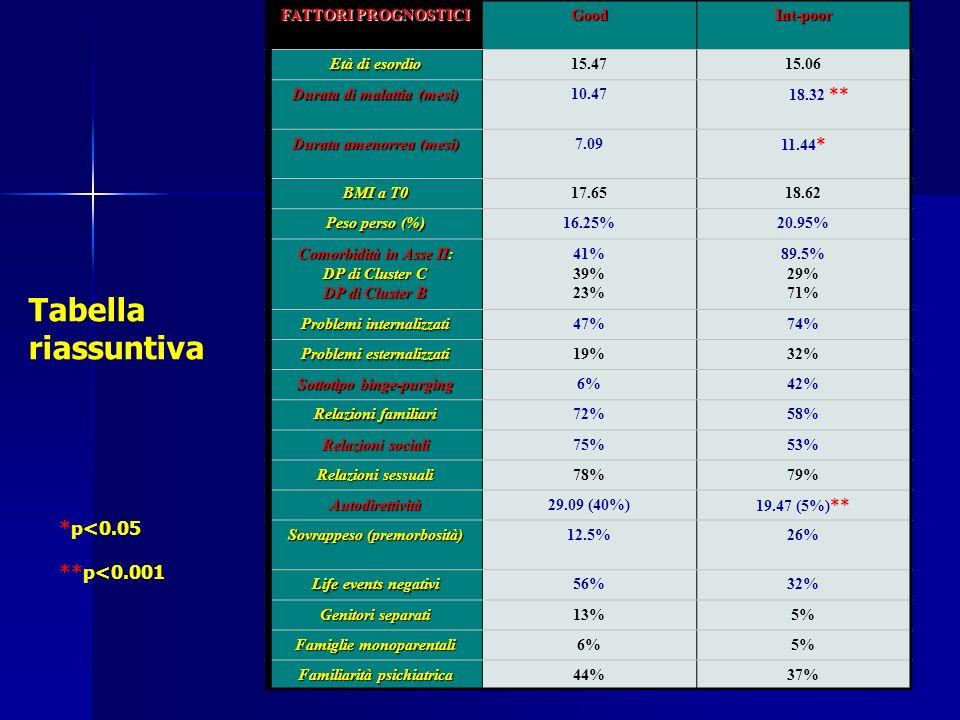 FATTORI PROGNOSTICI GoodInt-poor Età di esordio 15.4715.06 Durata di malattia (mesi) 10.47 18.32 ** Durata amenorrea (mesi) 7.09 11.44 * BMI a T0 17.6518.62 Peso perso (%) 16.25%20.95% Comorbidità in Asse II: DP di Cluster C DP di Cluster B 41% 39% 23% 89.5% 29% 71% Problemi internalizzati 47%74% Problemi esternalizzati 19%32% Sottotipo binge-purging 6%42% Relazioni familiari 72%58% Relazioni sociali 75%53% Relazioni sessuali 78%79% Autodirettività29.09 (40%) 19.47 (5%) ** Sovrappeso (premorbosità) 12.5%26% Life events negativi 56%32% Genitori separati 13%5% Famiglie monoparentali 6%5% Familiarità psichiatrica 44%37% Tabella riassuntiva *p<0.05 **p<0.001