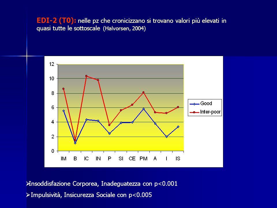 EDI-2 (T0): nelle pz che cronicizzano si trovano valori più elevati in quasi tutte le sottoscale (Halvorsen, 2004) Insoddisfazione Corporea, Inadeguatezza con p<0.001 Impulsività, Insicurezza Sociale con p<0.005