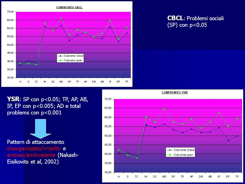 CBCL CBCL : Problemi sociali (SP) con p<0.05 YSR YSR : SP con p<0.05; TP, AP, AB, IP, EP con p<0.005; AD e total problems con p<0.001 Pattern di attaccamento disorganizzato/irrisolto e ansioso/ambivalente (Nakash- Eisikovits et al, 2002)
