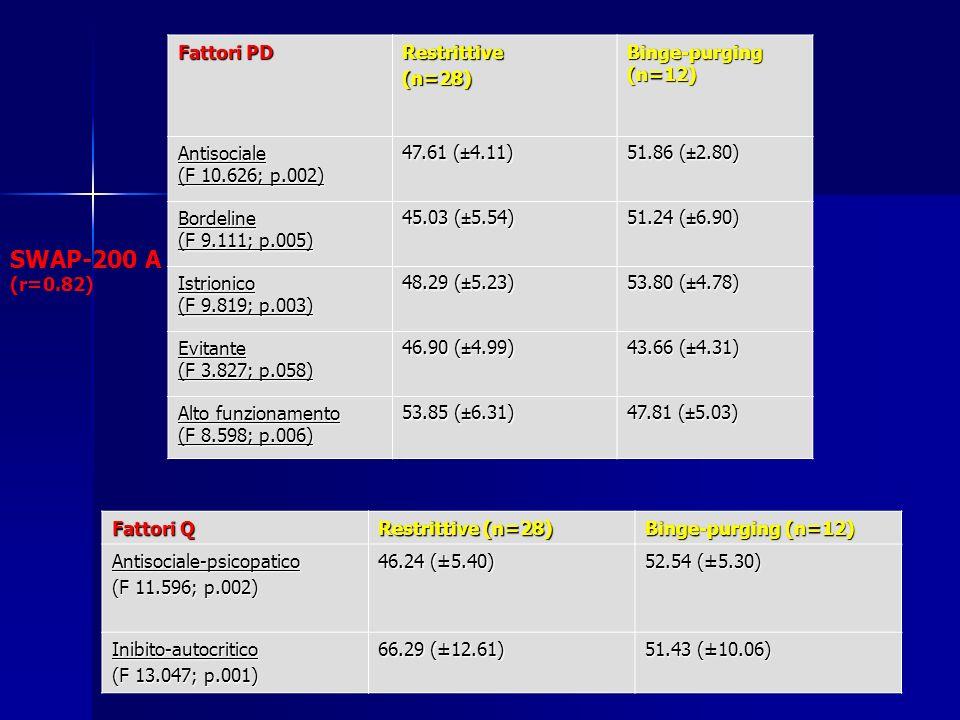 Fattori PD Restrittive(n=28) Binge-purging (n=12) Antisociale (F 10.626; p.002) 47.61 (±4.11) 51.86 (±2.80) Bordeline (F 9.111; p.005) 45.03 (±5.54) 51.24 (±6.90) Istrionico (F 9.819; p.003) 48.29 (±5.23) 53.80 (±4.78) Evitante (F 3.827; p.058) 46.90 (±4.99) 43.66 (±4.31) Alto funzionamento (F 8.598; p.006) 53.85 (±6.31) 47.81 (±5.03) SWAP-200 A (r=0.82) Fattori Q Restrittive (n=28) Binge-purging (n=12) Antisociale-psicopatico (F 11.596; p.002) 46.24 (±5.40) 52.54 (±5.30) Inibito-autocritico (F 13.047; p.001) 66.29 (±12.61) 51.43 (±10.06)
