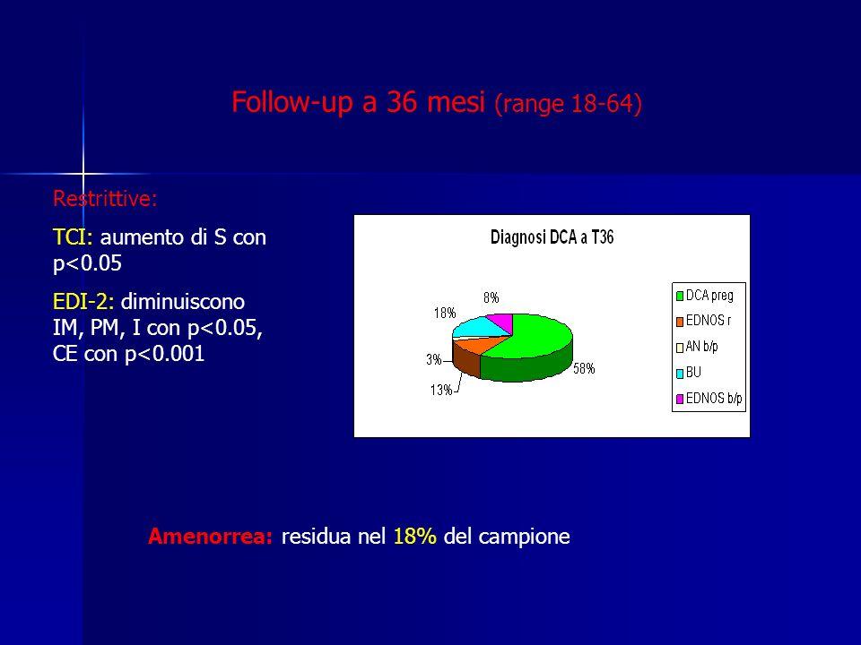 Follow-up a 36 mesi (range 18-64) Amenorrea: residua nel 18% del campione Restrittive: TCI: aumento di S con p<0.05 EDI-2: diminuiscono IM, PM, I con p<0.05, CE con p<0.001