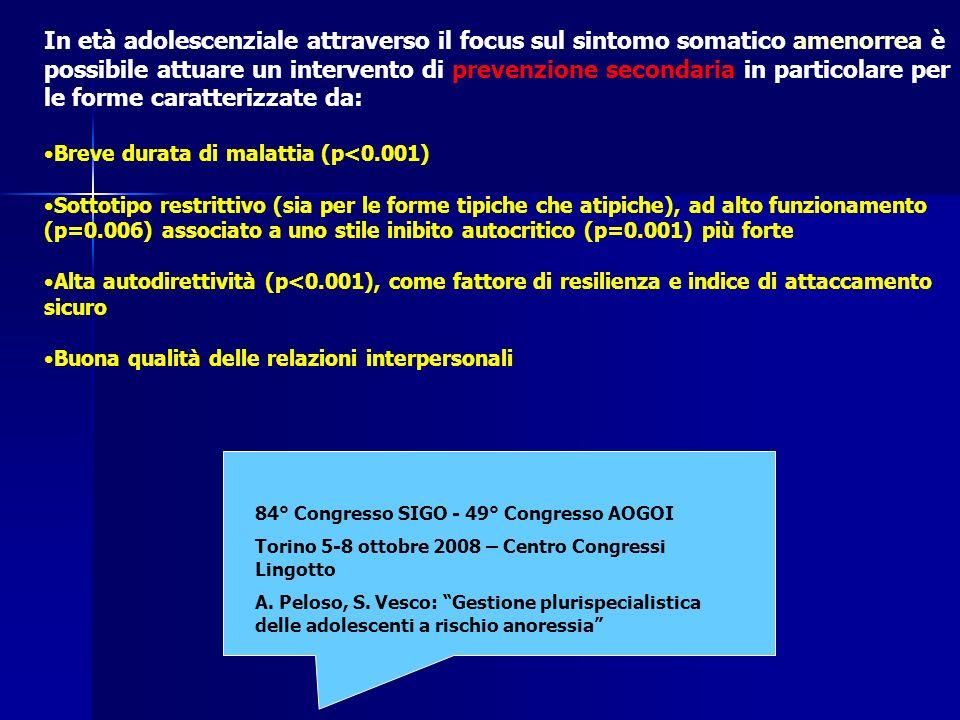 In età adolescenziale attraverso il focus sul sintomo somatico amenorrea è possibile attuare un intervento di prevenzione secondaria in particolare per le forme caratterizzate da: Breve durata di malattia (p<0.001) Sottotipo restrittivo (sia per le forme tipiche che atipiche), ad alto funzionamento (p=0.006) associato a uno stile inibito autocritico (p=0.001) più forte Alta autodirettività (p<0.001), come fattore di resilienza e indice di attaccamento sicuro Buona qualità delle relazioni interpersonali 84° Congresso SIGO - 49° Congresso AOGOI Torino 5-8 ottobre 2008 – Centro Congressi Lingotto A.