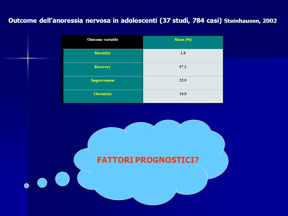 Fattori prognostici POSITIVINEGATIVI Durata di malattia breve (Casper) lunga (Ro, Fitcher, van der Ham, Herpertz- Dahlmann) Età di esordio precoce (Tonoike, Rastam, Halvorsen, Herpertz-D.) tardiva (Lee, Deter) Sottotipo binge-purging (Gonzales-Pinto, Patton, Saccomani, Fichter, Deter) Sottotipo restrittivo (Tonoike) DP ossessivo o borderline (Steinhausen, Rastam, Saccomani) DP istrionico (Steinhausen) Grave perdita di peso (Jeammet, Fitcher, Pinter, Herpertz- Dahlmann) Dist.