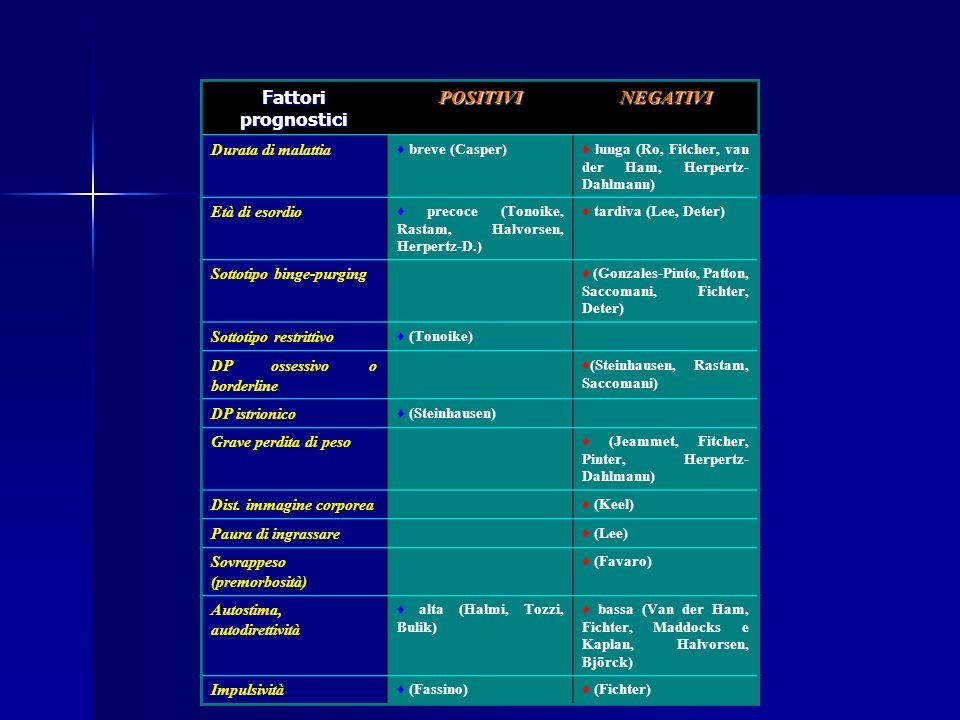 Fattori prognostici POSITIVINEGATIVI Paura della maturità alta (Fassino, Van der Ham) Relazioni sociali (non soddisfacenti, ritiro, etc) (Wentz, Strober, Keel, Deter, Fichter, Flament) Parent-child relationship (Steinhausen, Halvorsen) poor (Strober) Compliance della famiglia alle cure (Woods, Lock) Psicopatologia familiare (Casper) Inpatient e lunghi tempi di ospedalizzazione (Saccomani, Steinhausen, Gowers, Jeammet, Fitcher Hjern) Forme atipiche (Lee, Strober, Patton) Iperattività fisica (Strober, Steinhausen) Problemi sessuali (Fitcher, van der Ham)