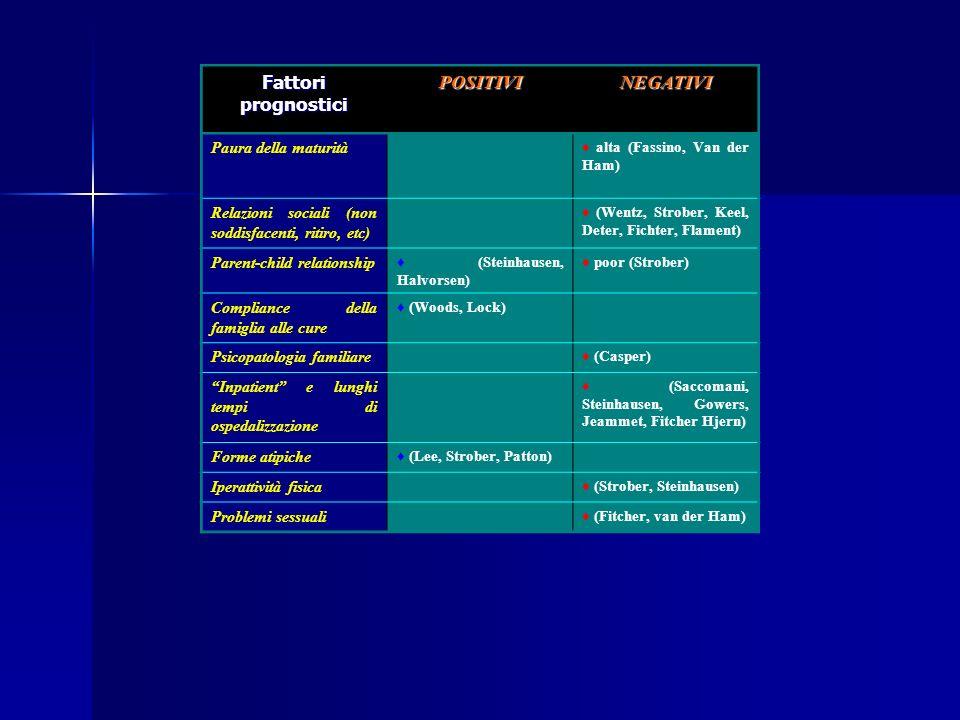 Fluttuazioni nei tratti temperamentali e caratteriali di personalità rispetto al percorso psicoterapeutico intrapreso consentono di individuare se il DP è una complicanza dellanoressia nervosa (Casper, 1996) o viceversa se è un fattore preesistente e quindi di vulnerabilità (scaring effect, Wonderlich, 1998) Una bassa autodirettività (S) costituisce un fattore prognostico negativo rispetto allefficacia della psicoterapia nei DCA (Bulik et al, 1998), mentre alti livelli di autodirettività e cooperatività sono invece indicatori di full recovery (Bulik et al, 2000) Nel gruppo Good alloutcome S aumenta con p<0.05