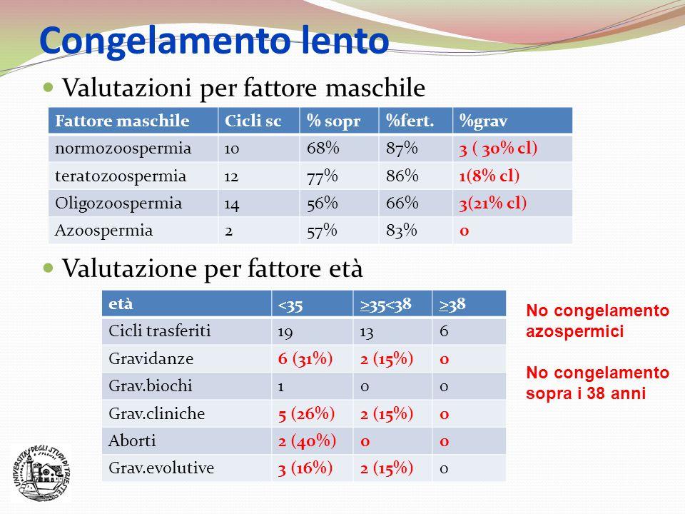 Congelamento lento Valutazioni per fattore maschile Valutazione per fattore età Fattore maschileCicli sc% sopr%fert.%grav normozoospermia1068%87%3 ( 3