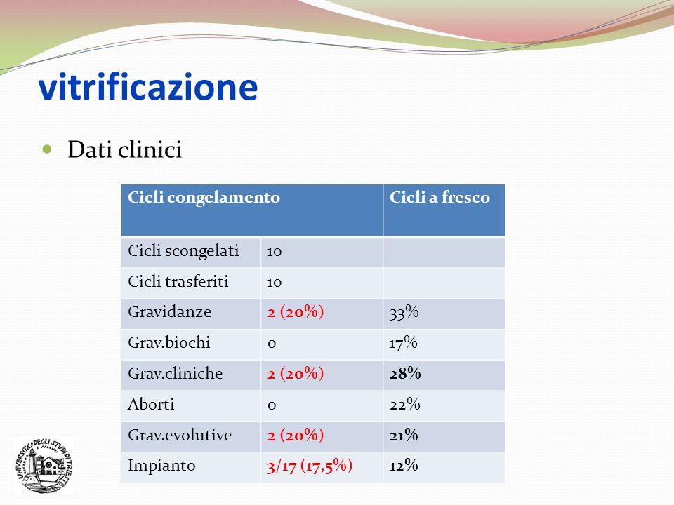 vitrificazione Dati clinici Cicli congelamentoCicli a fresco Cicli scongelati10 Cicli trasferiti10 Gravidanze2 (20%)33% Grav.biochi017% Grav.cliniche2