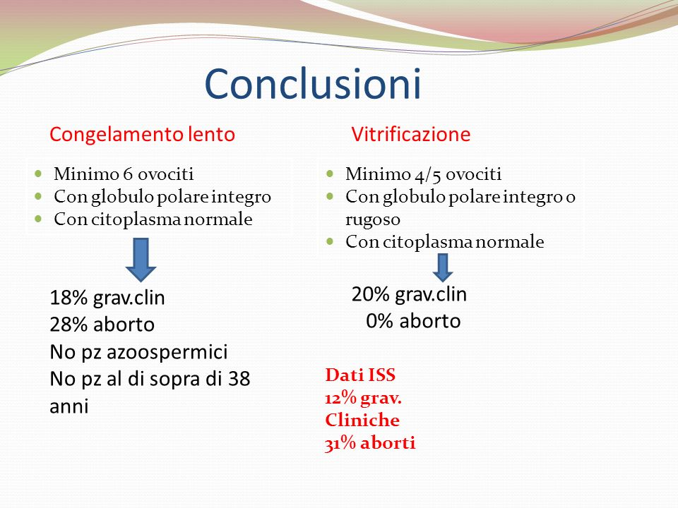 Conclusioni Minimo 6 ovociti Con globulo polare integro Con citoplasma normale Congelamento lentoVitrificazione Minimo 4/5 ovociti Con globulo polare
