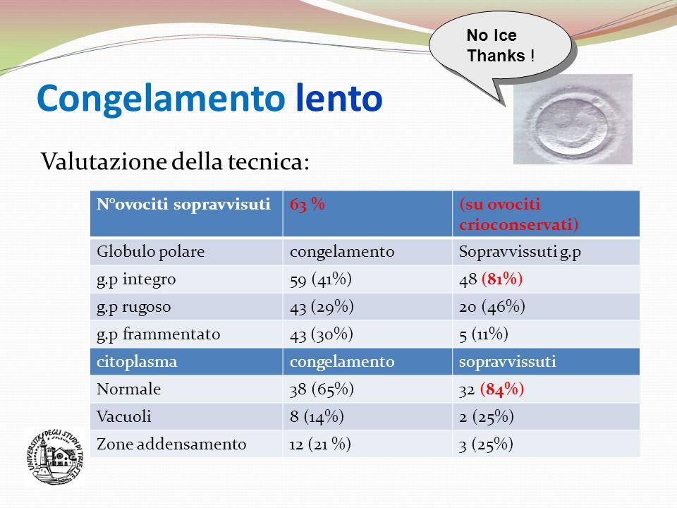 Congelamento lento Valutazione della tecnica: N°ovociti sopravvisuti63 %(su ovociti crioconservati) Globulo polarecongelamentoSopravvissuti g.p g.p in
