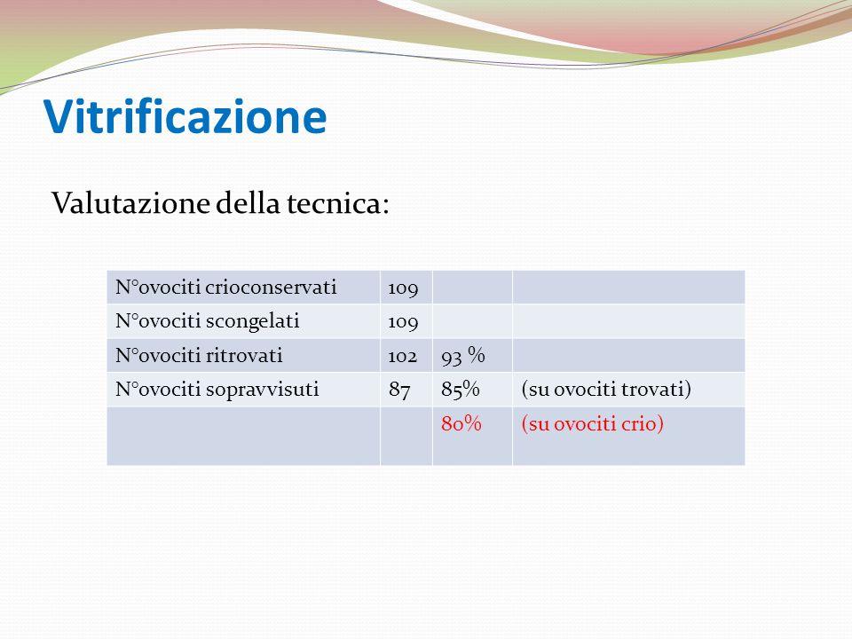 Vitrificazione Valutazione della tecnica: N°ovociti crioconservati109 N°ovociti scongelati109 N°ovociti ritrovati10293 % N°ovociti sopravvisuti8785%(s