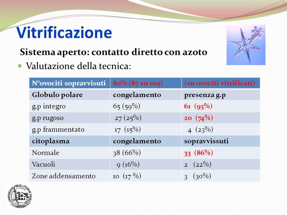 Vitrificazione Sistema aperto: contatto diretto con azoto Valutazione della tecnica: N°ovociti sopravvisuti80% (87 su 109)(su ovociti vitrificati) Glo