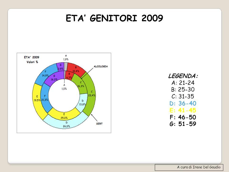 ETA GENITORI 2009 A cura di Irene Del Gaudio LEGENDA: A: 21-24 B: 25-30 C: 31-35 D: 36-40 E: 41-45 F: 46-50 G: 51-59