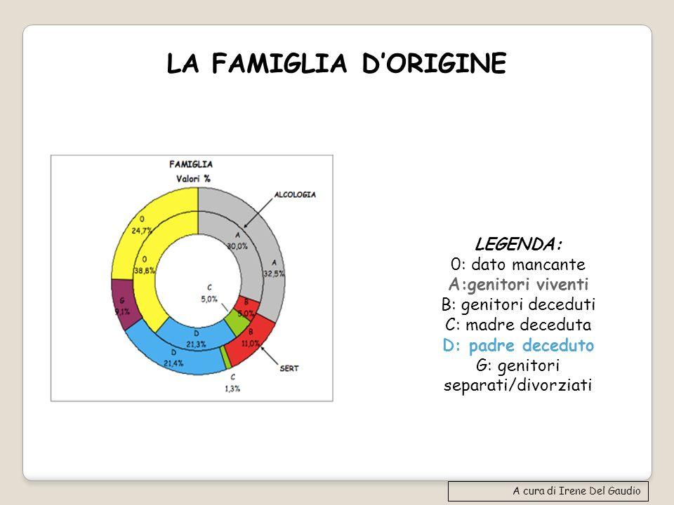 LA FAMIGLIA DORIGINE A cura di Irene Del Gaudio LEGENDA: 0: dato mancante A:genitori viventi B: genitori deceduti C: madre deceduta D: padre deceduto