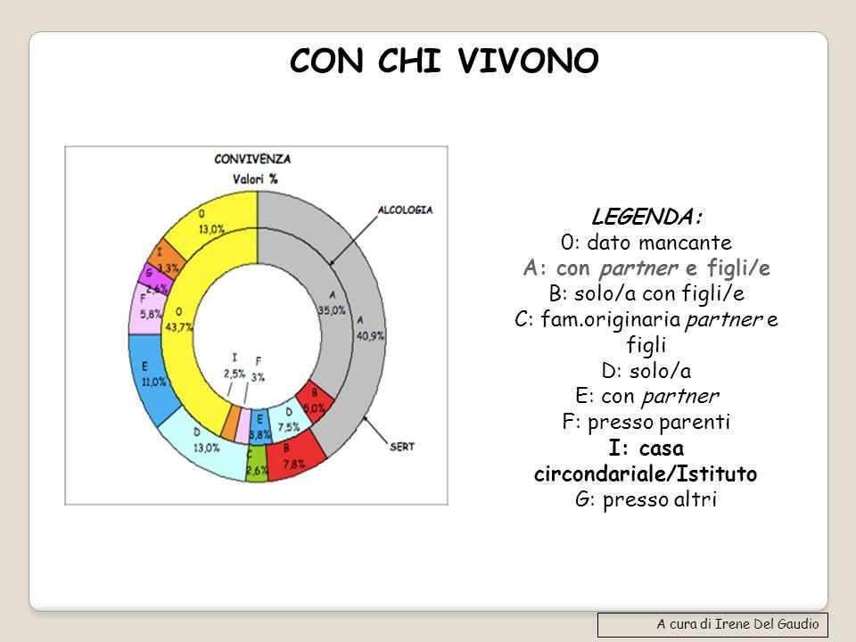 CON CHI VIVONO A cura di Irene Del Gaudio LEGENDA: 0: dato mancante A: con partner e figli/e B: solo/a con figli/e C: fam.originaria partner e figli D