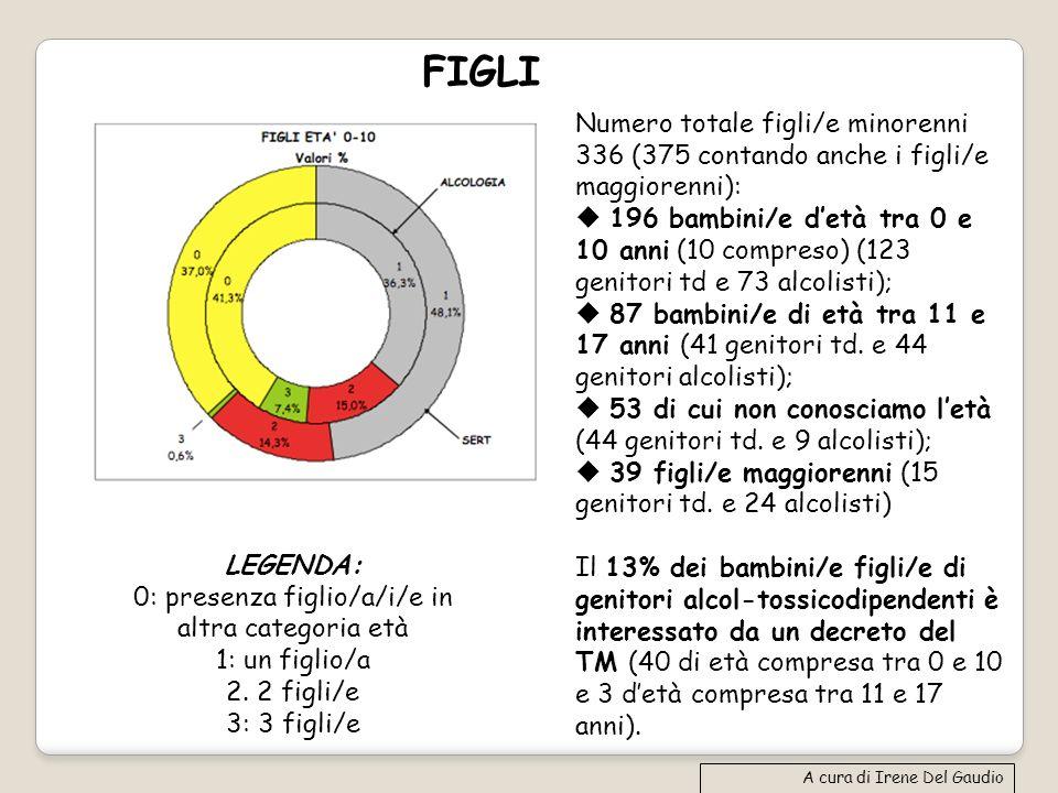 FIGLI A cura di Irene Del Gaudio LEGENDA: 0: presenza figlio/a/i/e in altra categoria età 1: un figlio/a 2. 2 figli/e 3: 3 figli/e Numero totale figli