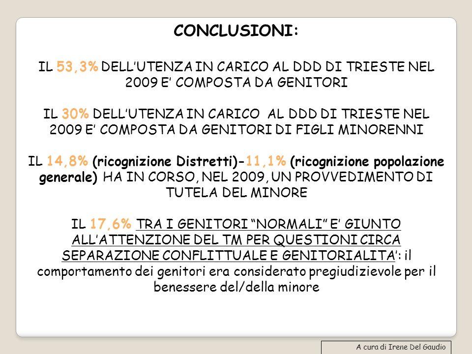 CONCLUSIONI: IL 53,3% DELLUTENZA IN CARICO AL DDD DI TRIESTE NEL 2009 E COMPOSTA DA GENITORI IL 30% DELLUTENZA IN CARICO AL DDD DI TRIESTE NEL 2009 E