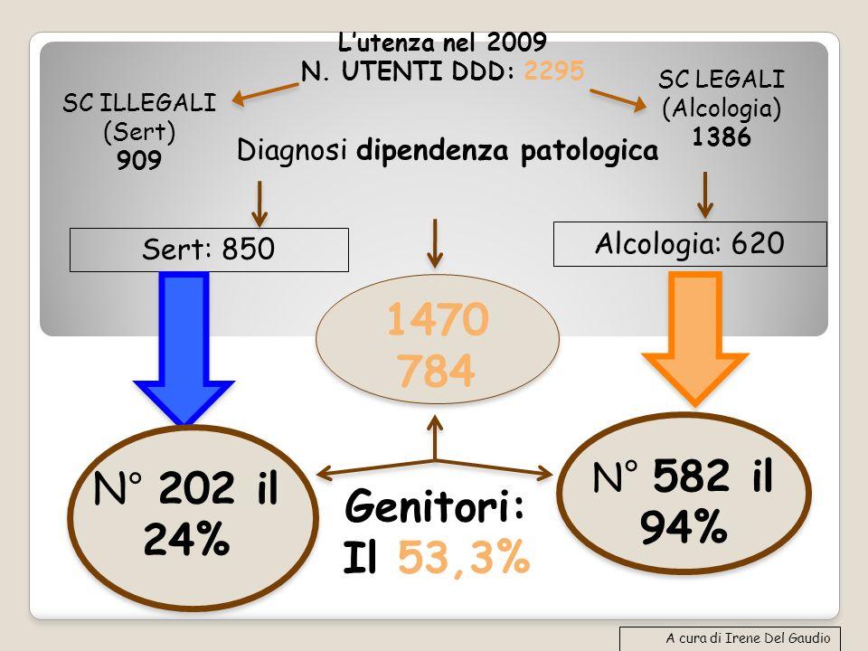 Diagnosi dipendenza patologica Sert: 850 Alcologia: 620 N° 202 il 24% N ° 582 il 94% A cura di Irene Del Gaudio 1470 784 Genitori: Il 53,3% Lutenza ne
