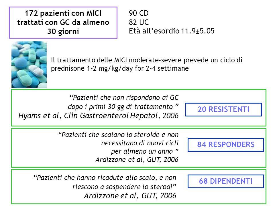 172 pazienti con MICI trattati con GC da almeno 30 giorni 90 CD 82 UC Età allesordio 11.9±5.05 68 DIPENDENTI 84 RESPONDERS Pazienti che hanno ricadute