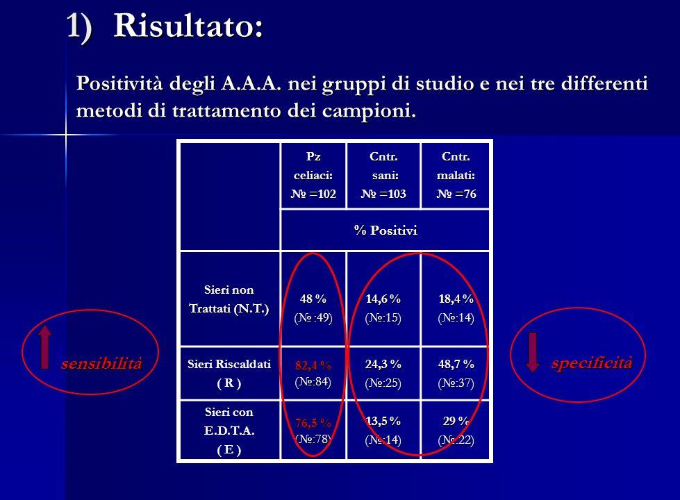 1) Risultato: Pzceliaci: =102 =102Cntr. sani: sani: =103 =103Cntr.malati: =76 =76 % Positivi Sieri non Trattati (N.T.) 48 % ( :49) 14,6 % (:15) 18,4 %
