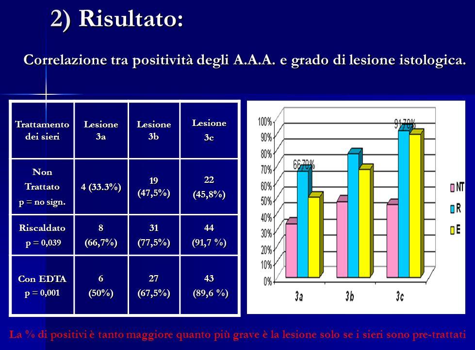 Correlazione tra positività degli A.A.A. e grado di lesione istologica. Trattamento dei sieri Lesione 3a Lesione 3b Lesione3c NonTrattato p = no sign.